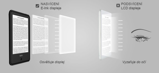 Srovnání E-Ink a LCD displejů